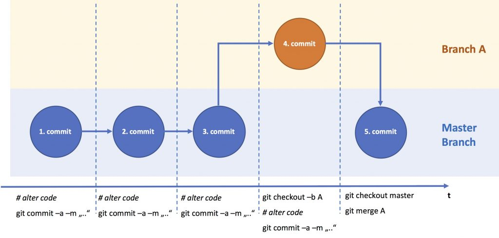 Git Basic Branching Commit View