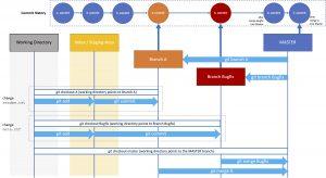 Git Basic Branching (2 Branches)