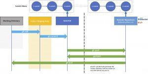 Git Remote Workflow