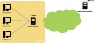 Maven Repository Structure