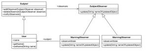 Example Application of the Observer Pattern in Java