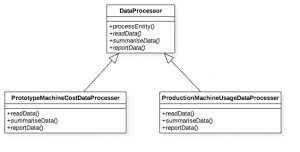 Example Application of the Template Pattern in Java