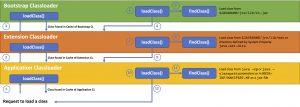 Class Loading Process