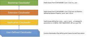 Classloader Hierarchy