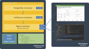 Installing Artifactory (Docker)