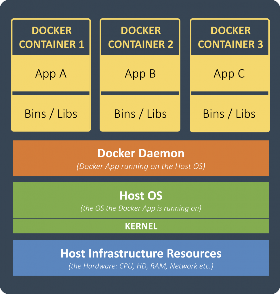 Docker Basics – Part I | vividbreeze Dev Blog