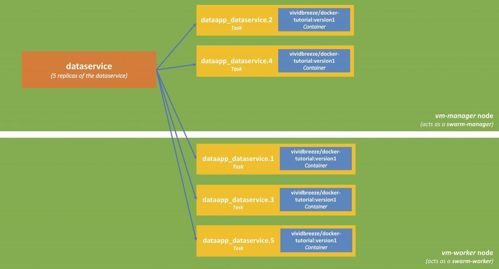 Docker Swarm – Multiple Nodes | vividbreeze Dev Blog